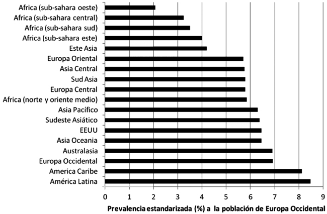 estadísticas de diabetes en sudáfrica 2020 pc